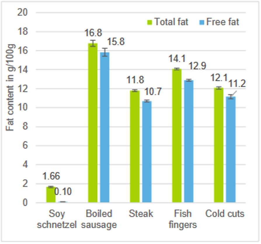 fat extraction, fat determination, total fat, free fat, plant-based food