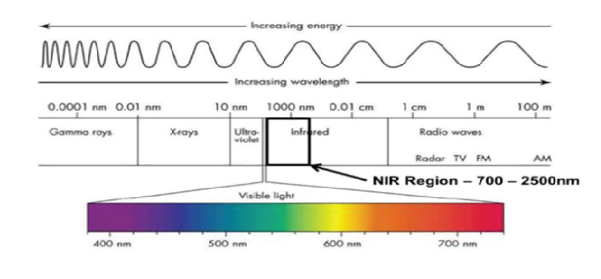 NIR; electromagnetic spectrum; NIR light