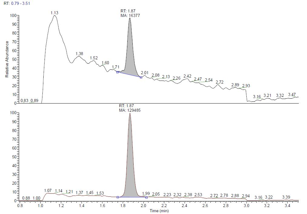 BPA; artichoke; TIC; Bisphenol A; total ion current