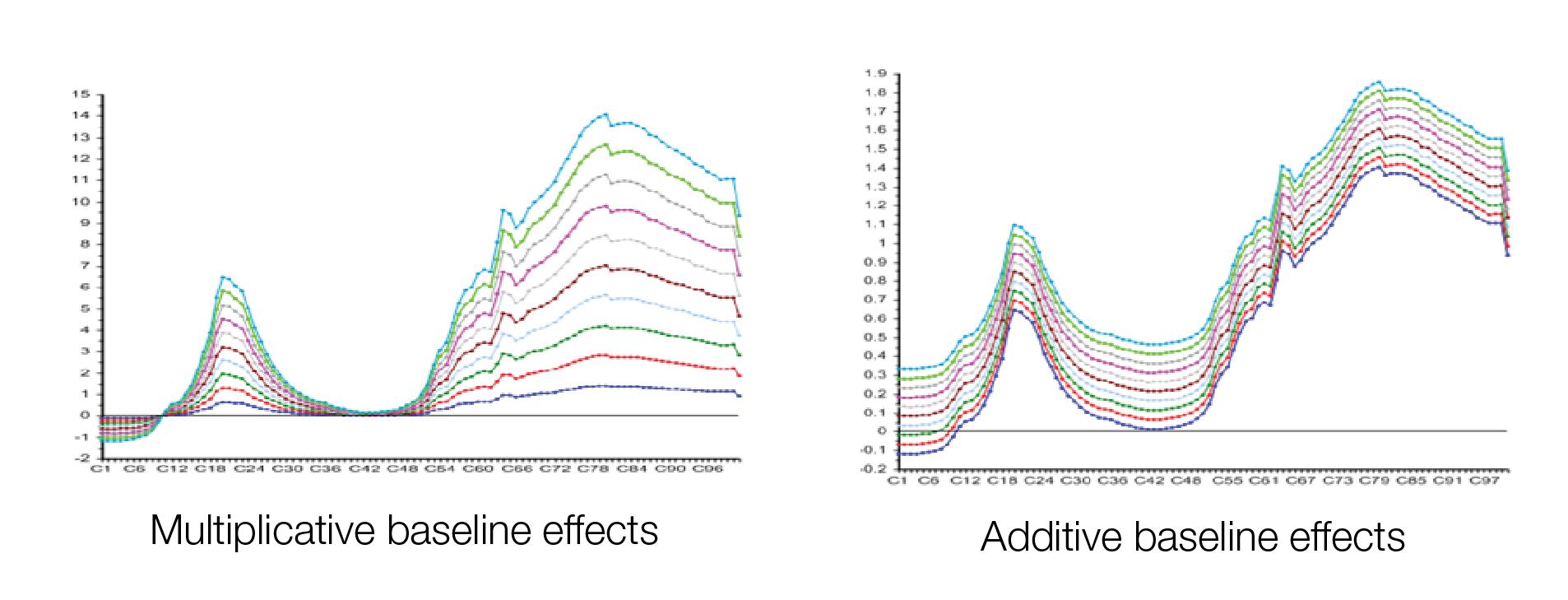 multiplicative baseline effects; additive baseline effects; NIR; NIR calibration