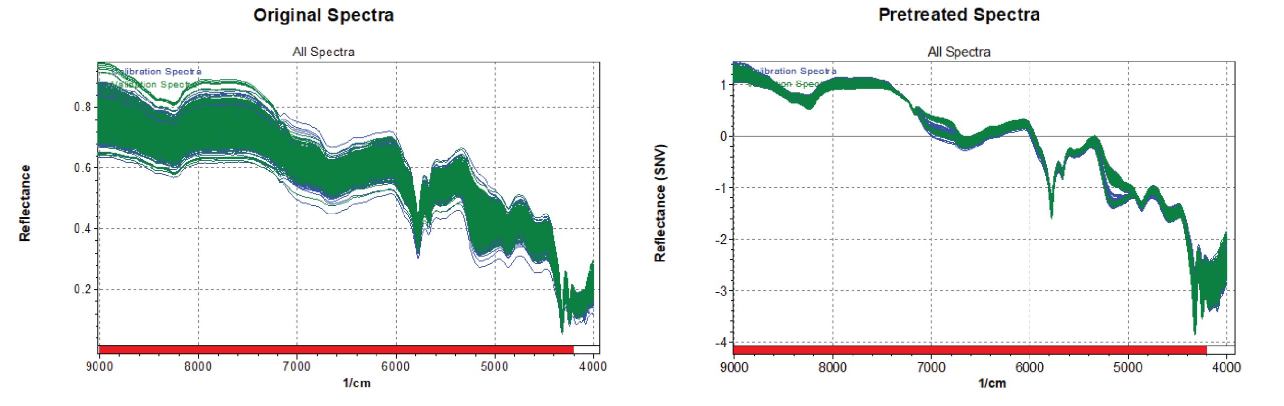 NIR spectra, pre-treated spectra; scattering effects